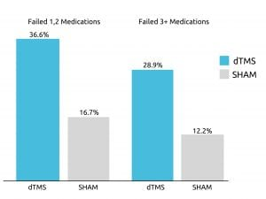 What evidence exists for Deep TMS effectiveness
