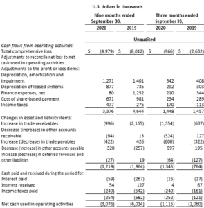 Brainsway Consolidated Statements Of Cash Flows
